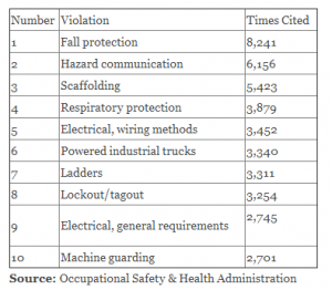 OSHA Most Cited Workplace Safety Violations 2013