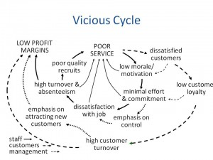 Great employee engagement cures the inner circle problems in Prof. Croom's vicious cycle.