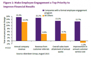 Employee Engagement Drives Up Company Results